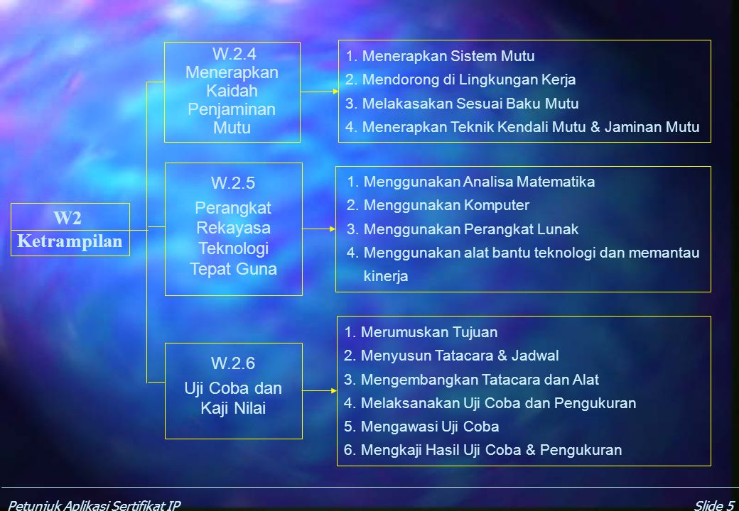 Perangkat Rekayasa Teknologi