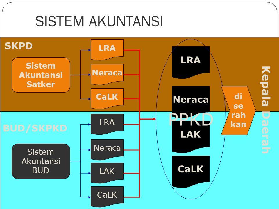 PPKD SISTEM AKUNTANSI Kepala Daerah SKPD LRA Neraca BUD/SKPKD LAK CaLK