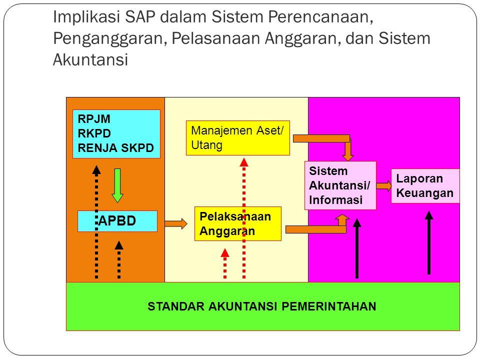 Implikasi SAP dalam Sistem Perencanaan, Penganggaran, Pelasanaan Anggaran, dan Sistem Akuntansi