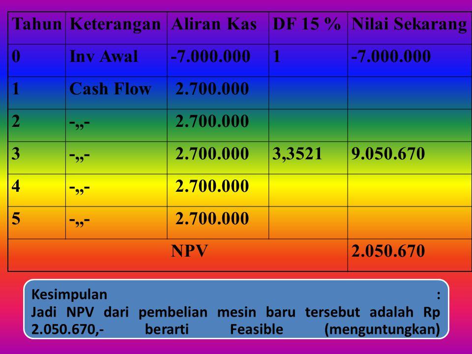 Tahun Keterangan Aliran Kas DF 15 % Nilai Sekarang Inv Awal -7.000.000