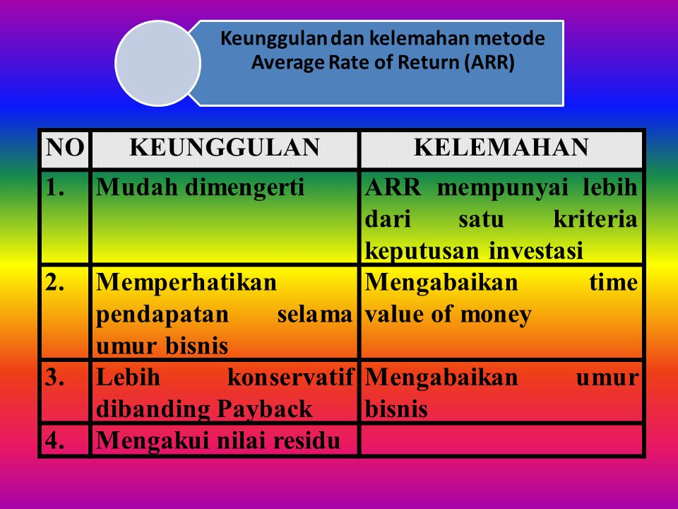 Keunggulan dan kelemahan metode Average Rate of Return (ARR)