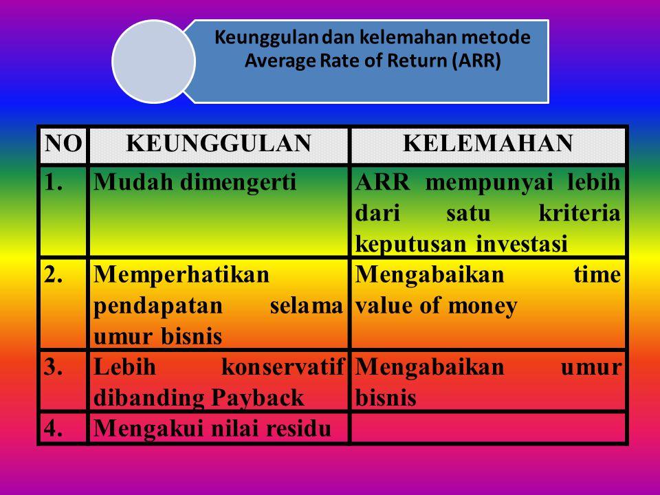 Keunggulan dan kelemahan metode Average Rate of Return (ARR)