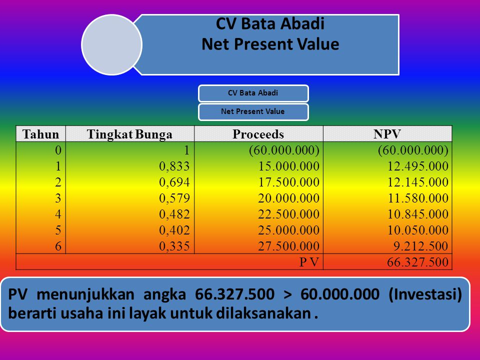 CV Bata Abadi Net Present Value