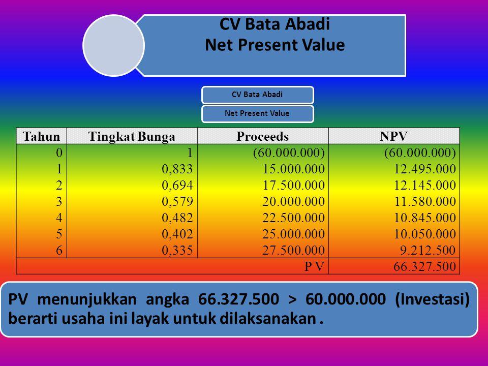 CV Bata Abadi Net Present Value