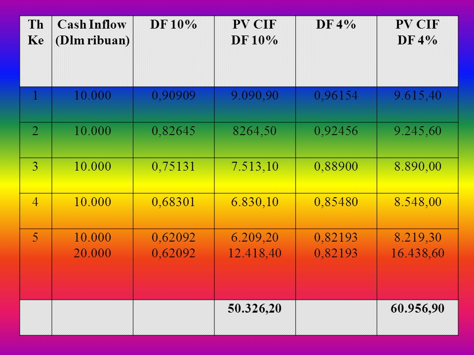 Th Ke Cash Inflow. (Dlm ribuan) DF 10% PV CIF. DF 4% 1. 10.000. 0,90909. 9.090,90. 0,96154.
