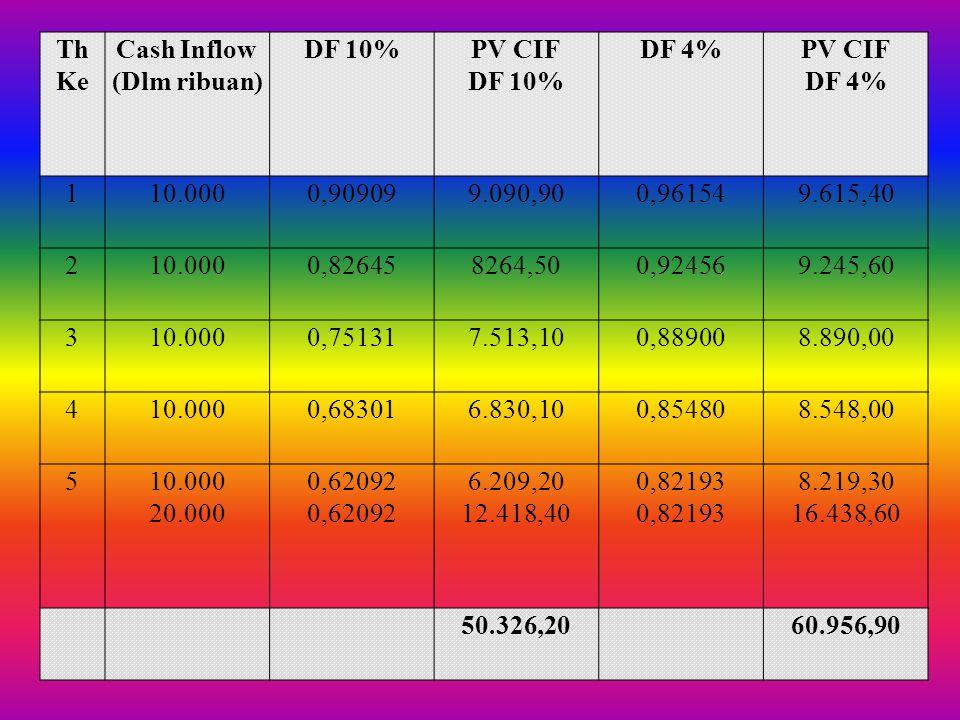 Th Ke Cash Inflow. (Dlm ribuan) DF 10% PV CIF. DF 4% 1. 10.000. 0,90909. 9.090,90. 0,96154.