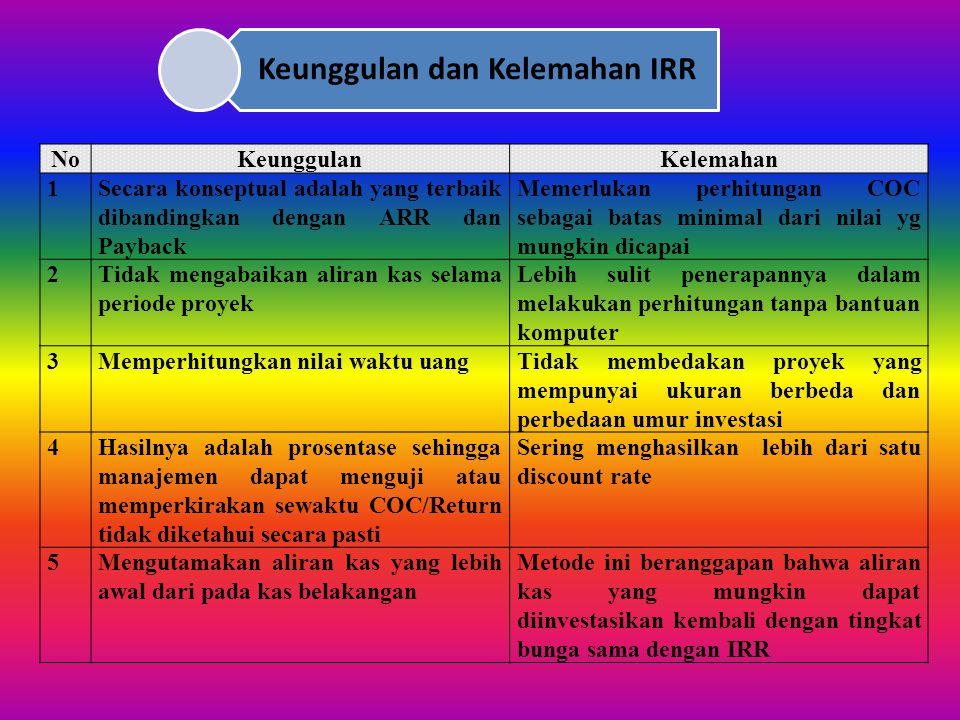 Keunggulan dan Kelemahan IRR