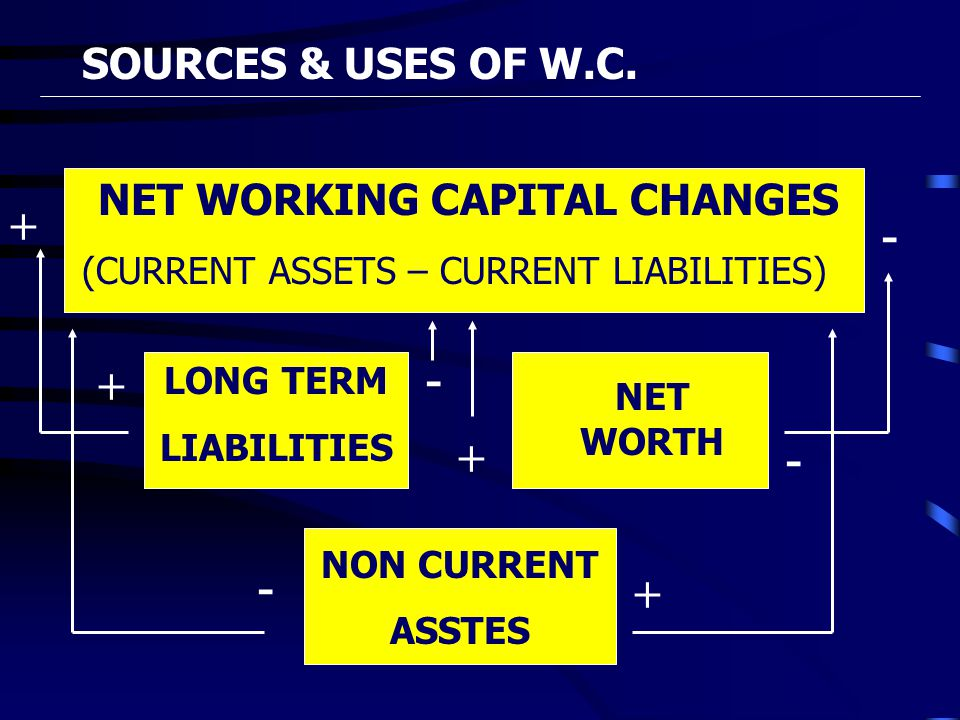 NET WORKING CAPITAL CHANGES