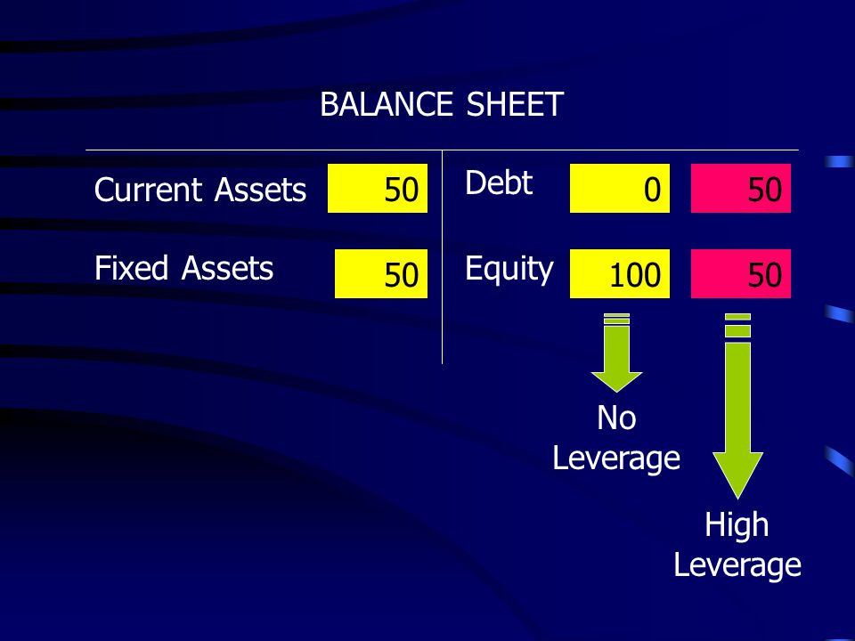 BALANCE SHEET Debt Current Assets 50 50 Fixed Assets Equity 50 100 50 No Leverage High Leverage