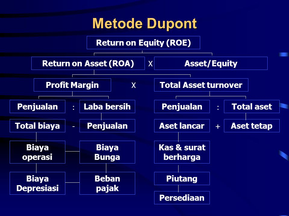 Metode Dupont Return on Equity (ROE) Return on Asset (ROA)