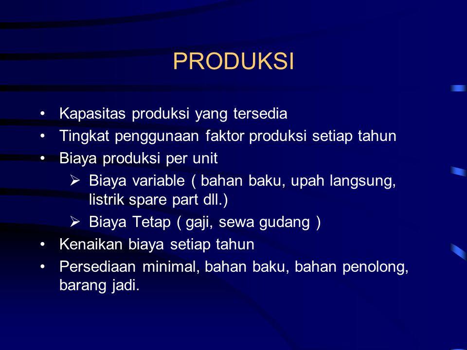 PRODUKSI Kapasitas produksi yang tersedia