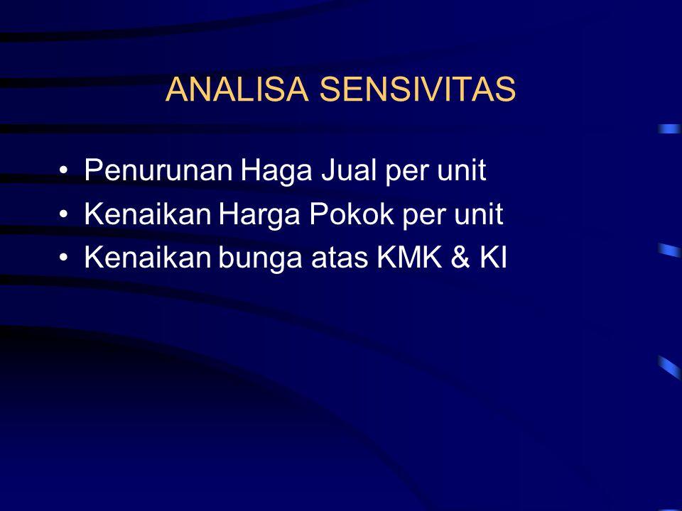 ANALISA SENSIVITAS Penurunan Haga Jual per unit