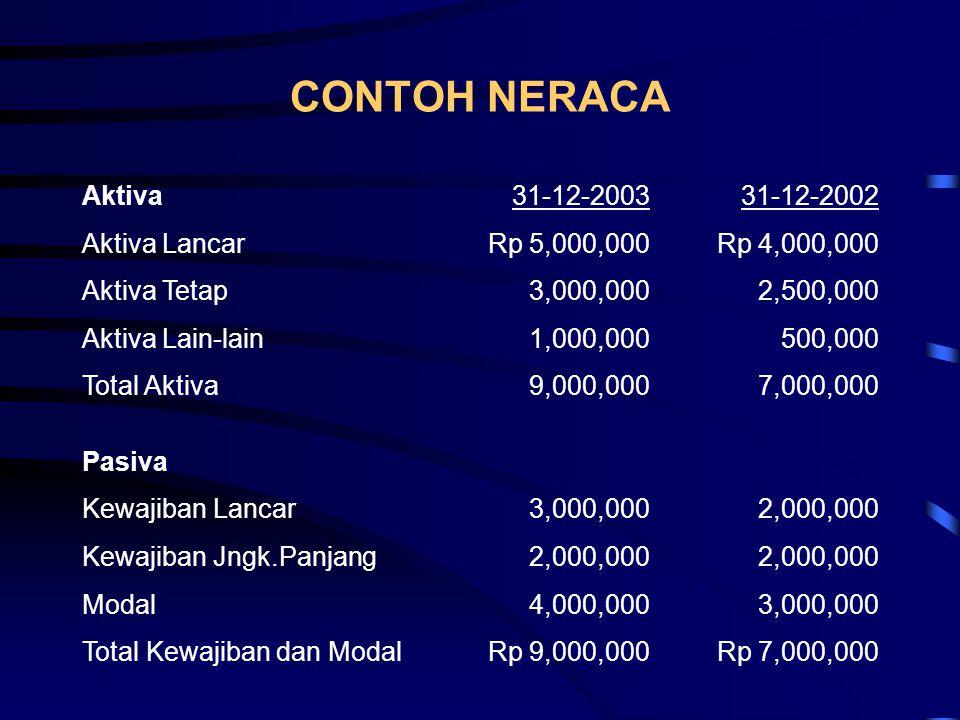 CONTOH NERACA Aktiva 31-12-2003 31-12-2002 Aktiva Lancar Rp 5,000,000