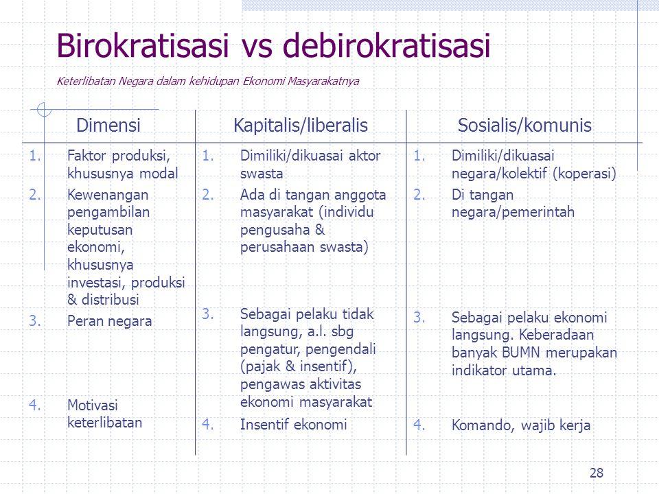 Birokratisasi vs debirokratisasi Keterlibatan Negara dalam kehidupan Ekonomi Masyarakatnya