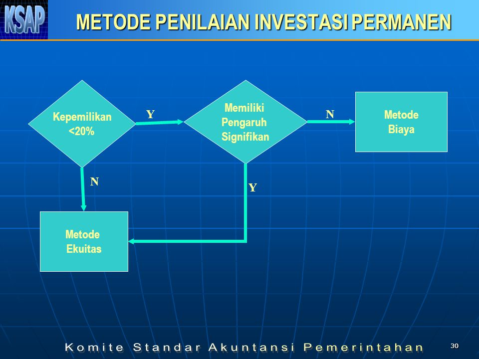 METODE PENILAIAN INVESTASI PERMANEN