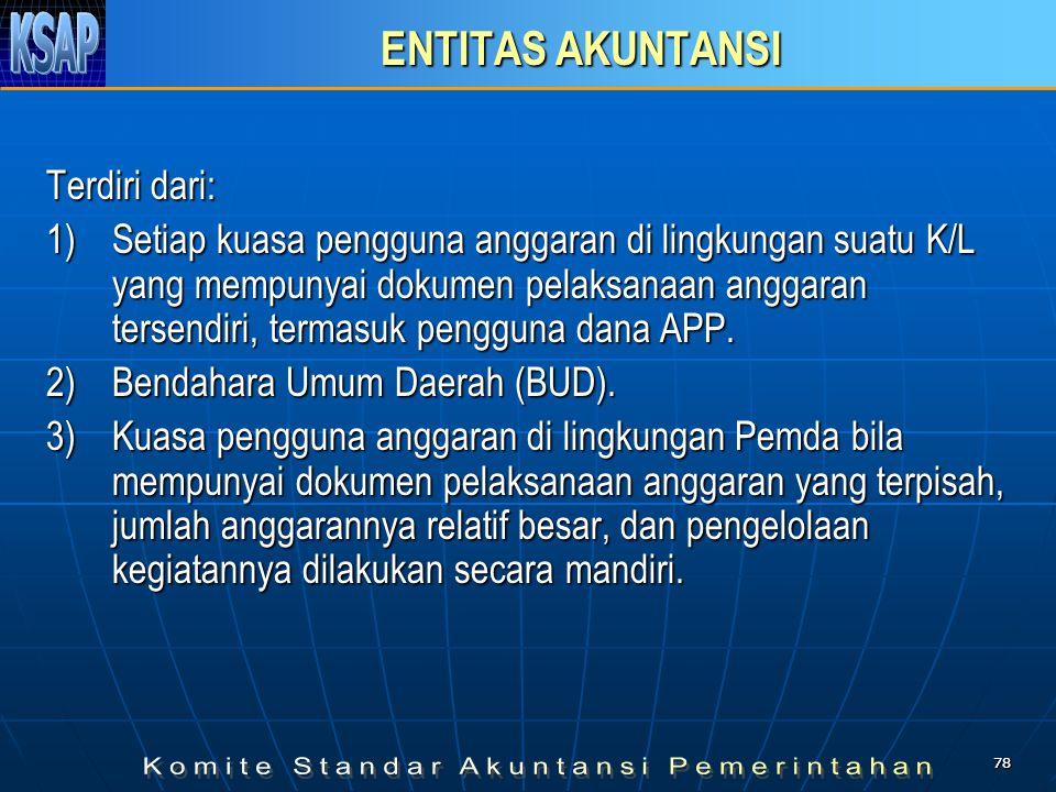 ENTITAS AKUNTANSI Terdiri dari: