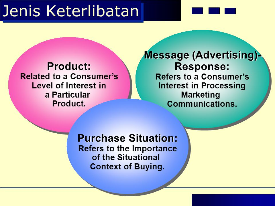 Jenis Keterlibatan Message (Advertising)- Response: Product: