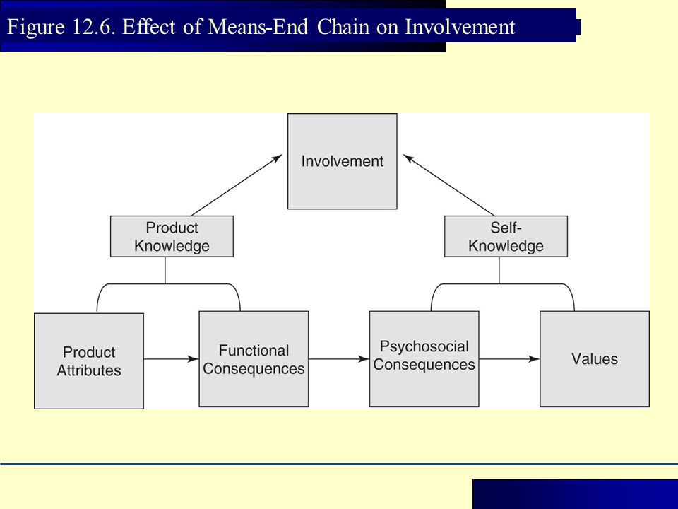 Figure 12.6. Effect of Means-End Chain on Involvement