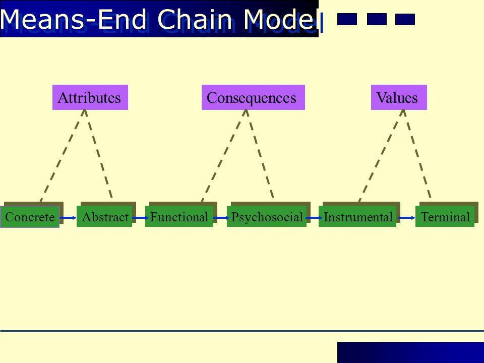 Means-End Chain Model Attributes Consequences Values Concrete Abstract