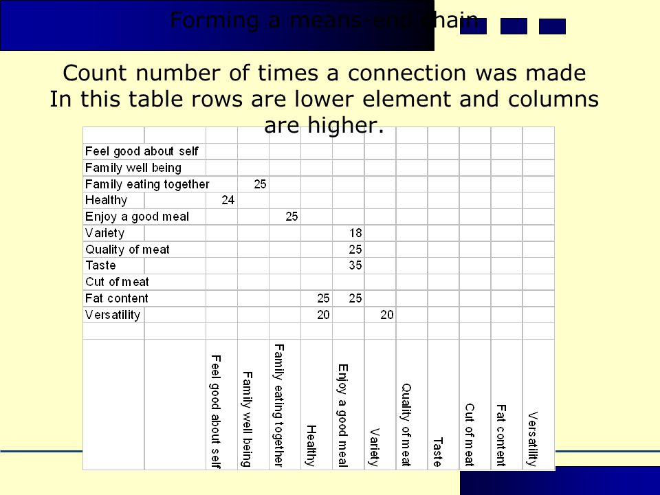 Forming a means-end chain Count number of times a connection was made In this table rows are lower element and columns are higher.