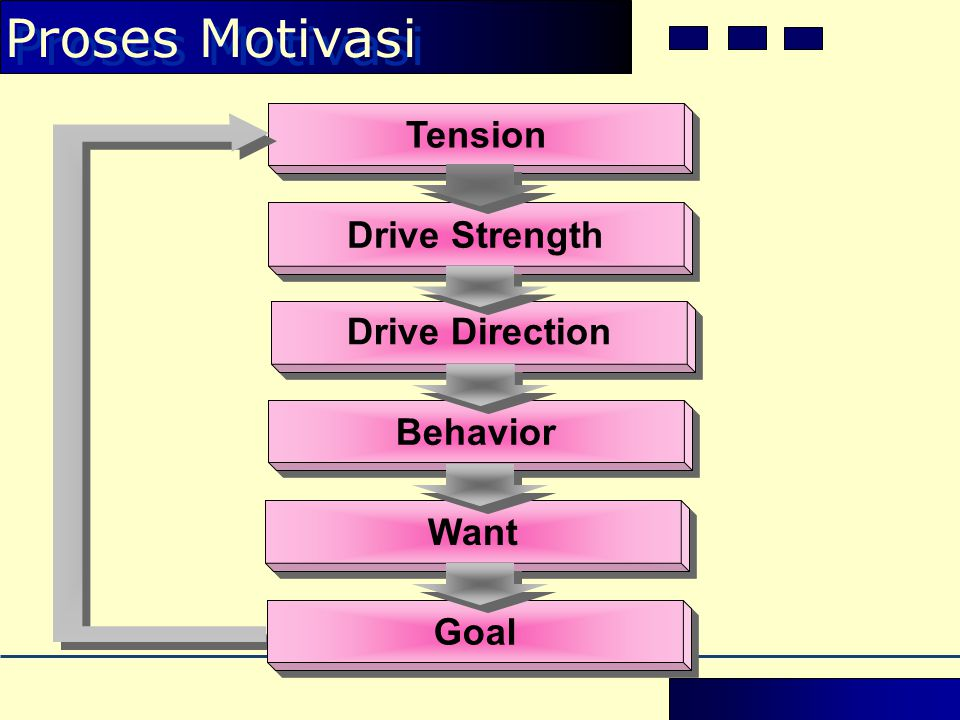 Proses Motivasi Tension Drive Strength Drive Direction Behavior Want