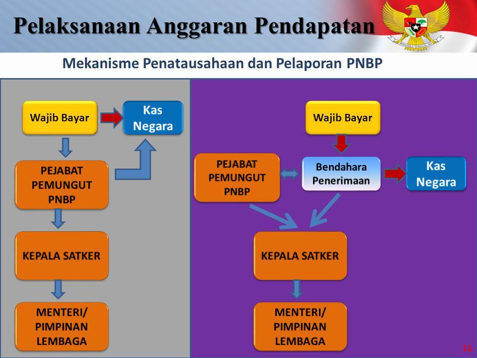 Mekanisme Penatausahaan dan Pelaporan PNBP