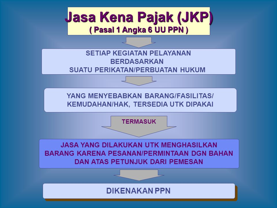 Jasa Kena Pajak (JKP) ( Pasal 1 Angka 6 UU PPN ) DIKENAKAN PPN