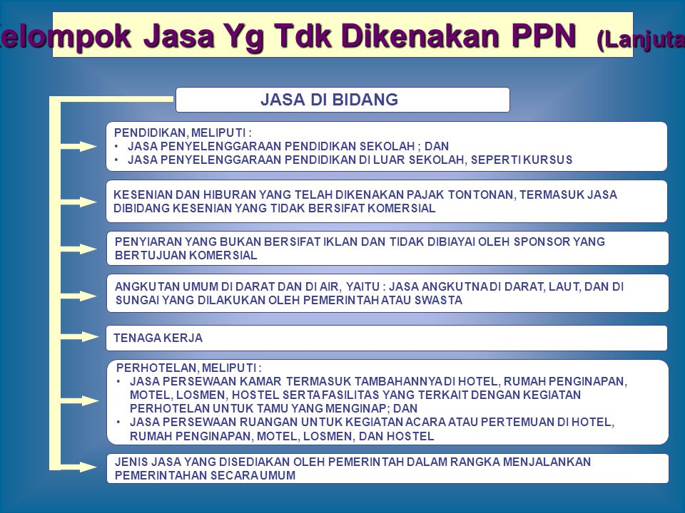 Kelompok Jasa Yg Tdk Dikenakan PPN (Lanjutan)