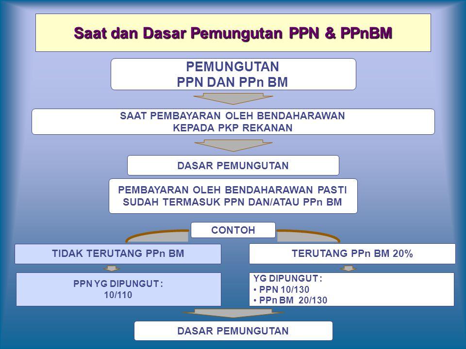 Saat dan Dasar Pemungutan PPN & PPnBM