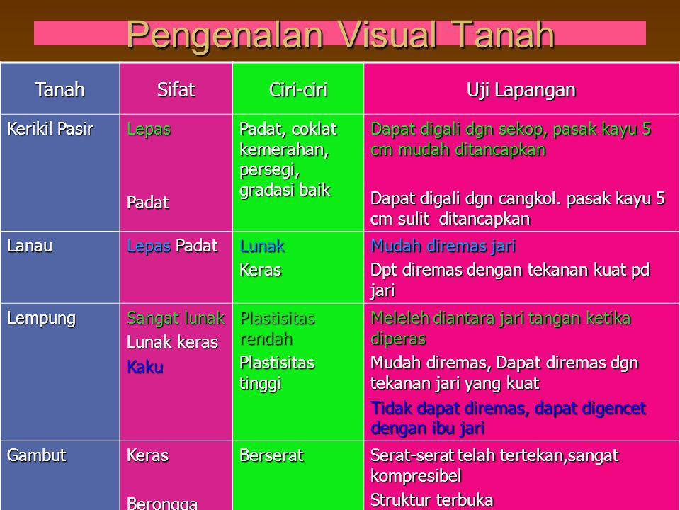 Pengenalan Visual Tanah