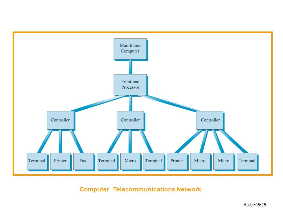 Computer Telecommunications Network
