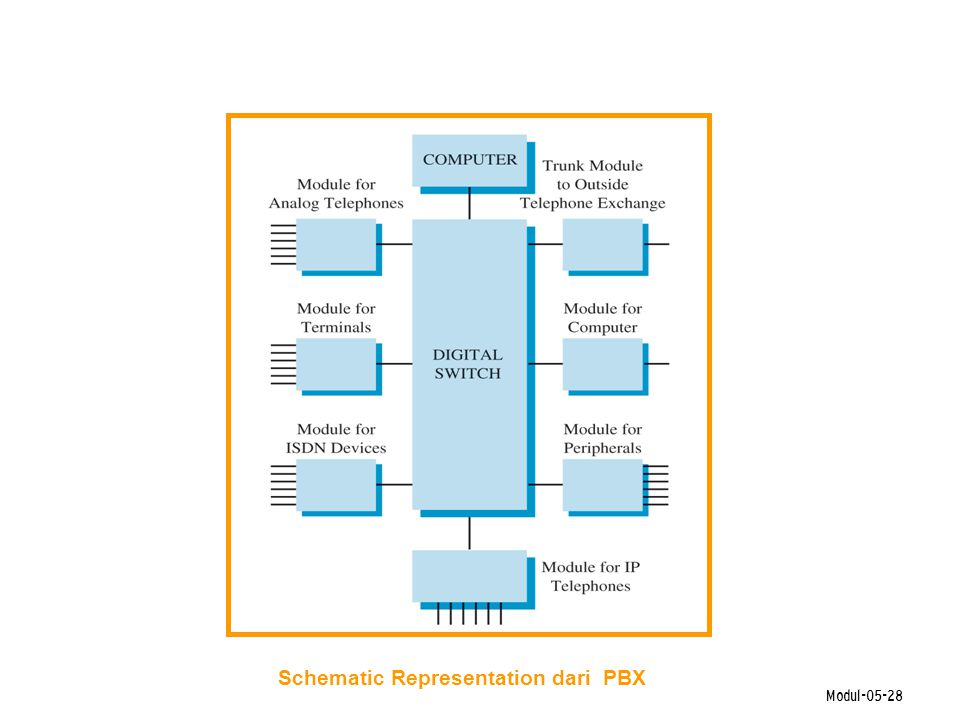 Schematic Representation dari PBX