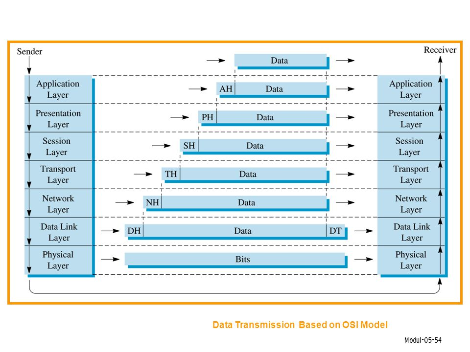 Data Transmission Based on OSI Model