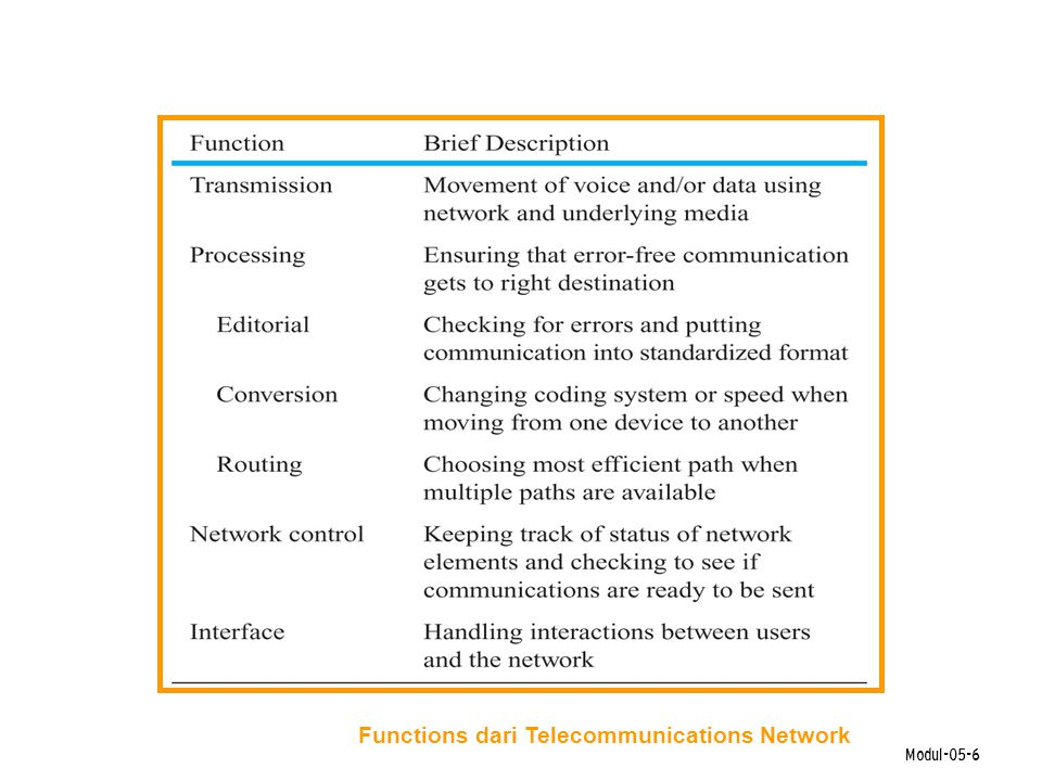 Functions dari Telecommunications Network