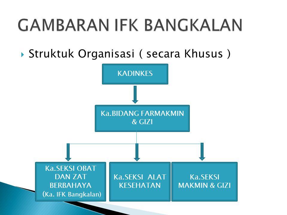 GAMBARAN IFK BANGKALAN