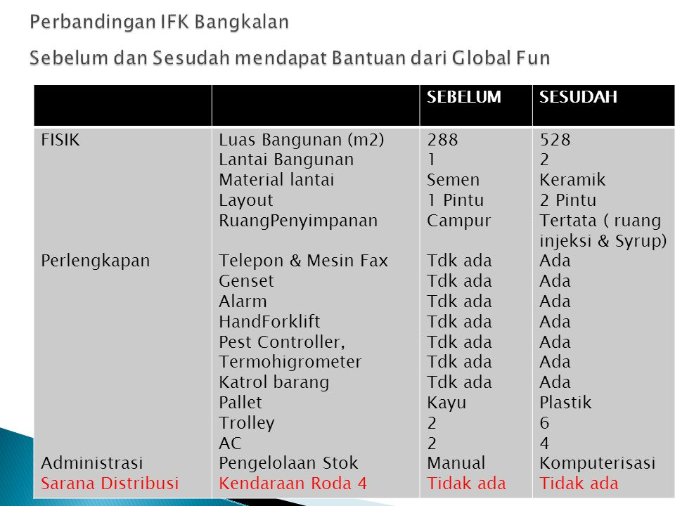Perbandingan IFK Bangkalan Sebelum dan Sesudah mendapat Bantuan dari Global Fun