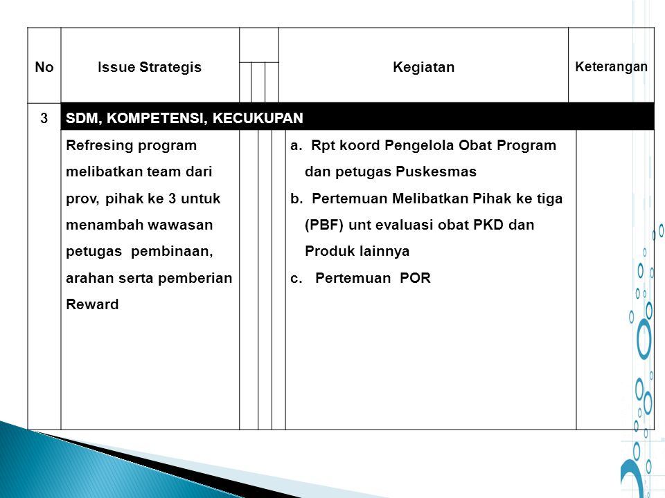 No Issue Strategis Kegiatan 3