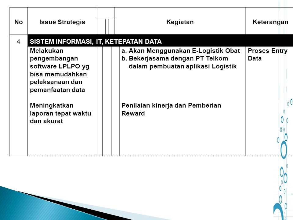 No Issue Strategis. Kegiatan. Keterangan. 4. SISTEM INFORMASI, IT, KETEPATAN DATA.
