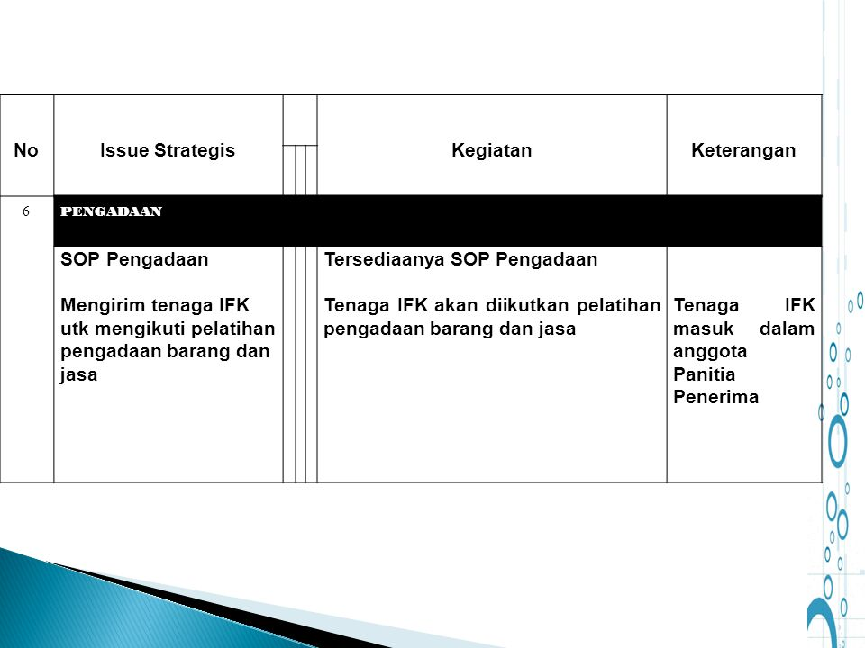 No Issue Strategis Kegiatan Keterangan