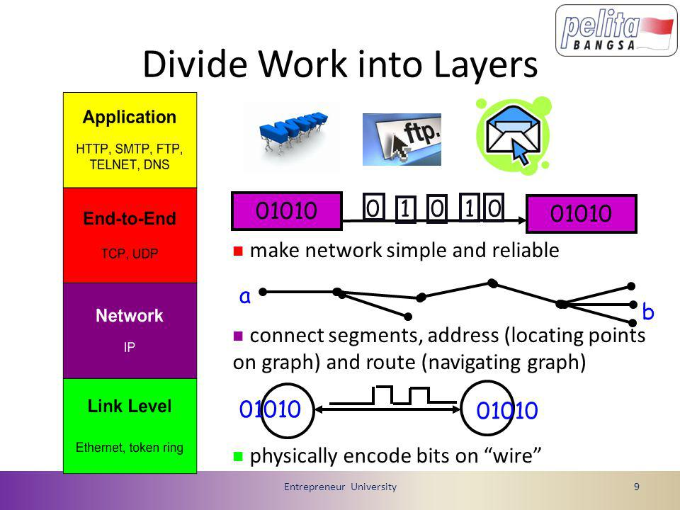 Divide Work into Layers