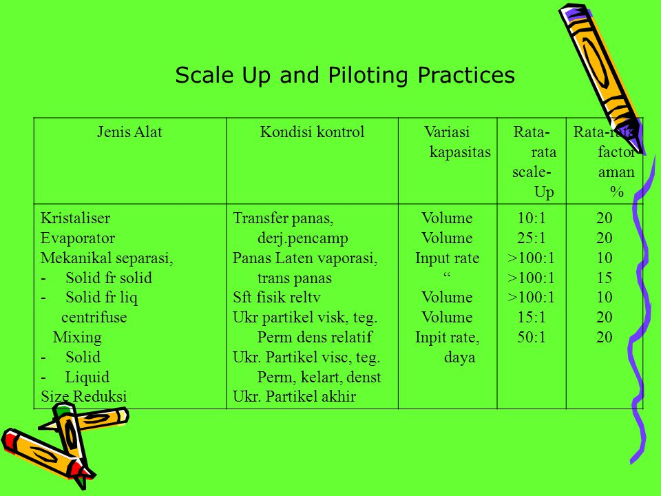 Scale Up and Piloting Practices