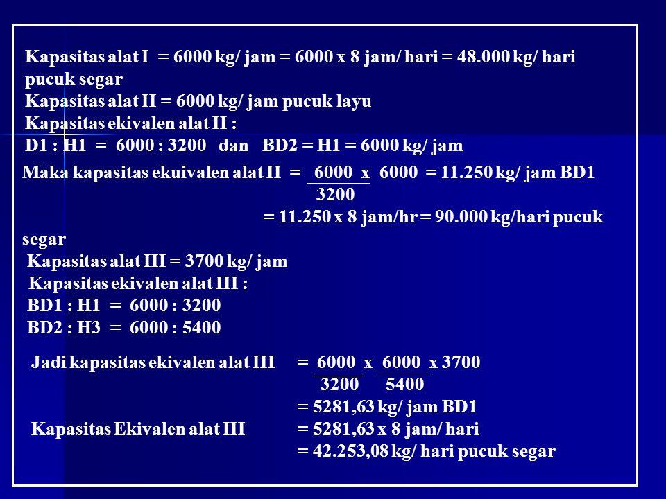 Kapasitas alat I = 6000 kg/ jam = 6000 x 8 jam/ hari = 48