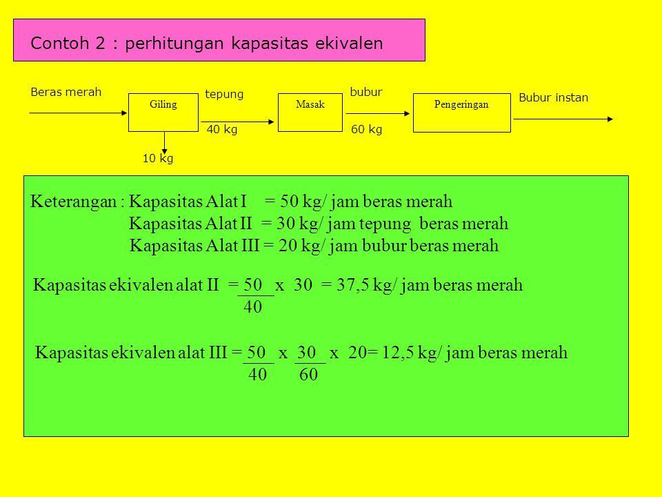 Keterangan : Kapasitas Alat I = 50 kg/ jam beras merah
