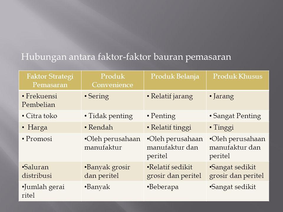 Faktor Strategi Pemasaran