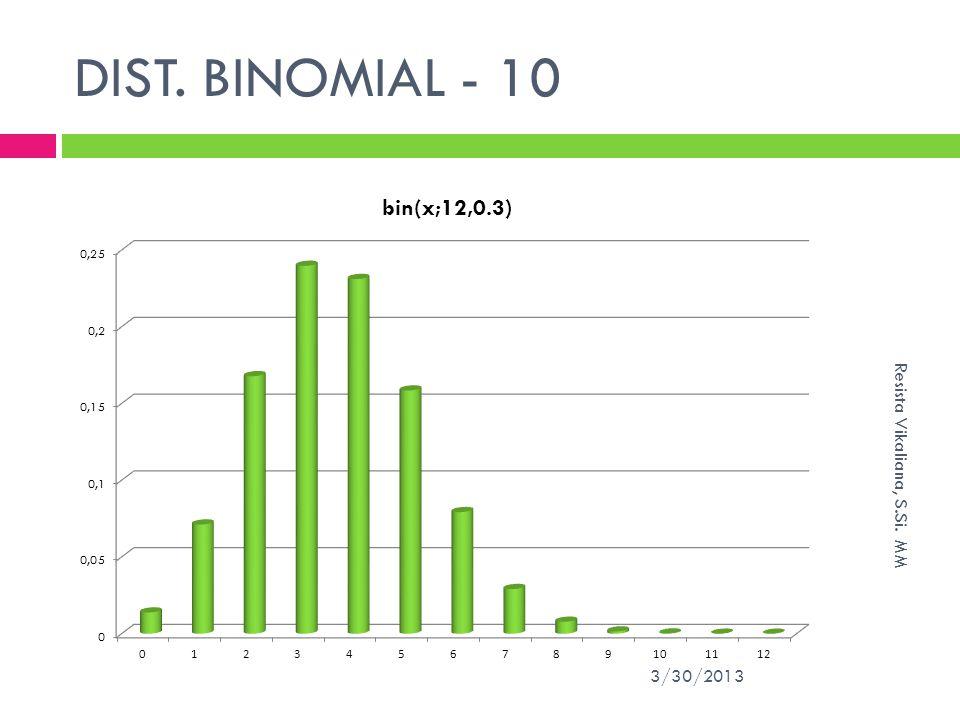 DIST. BINOMIAL - 10 Resista Vikaliana, S.Si. MM 3/30/2013
