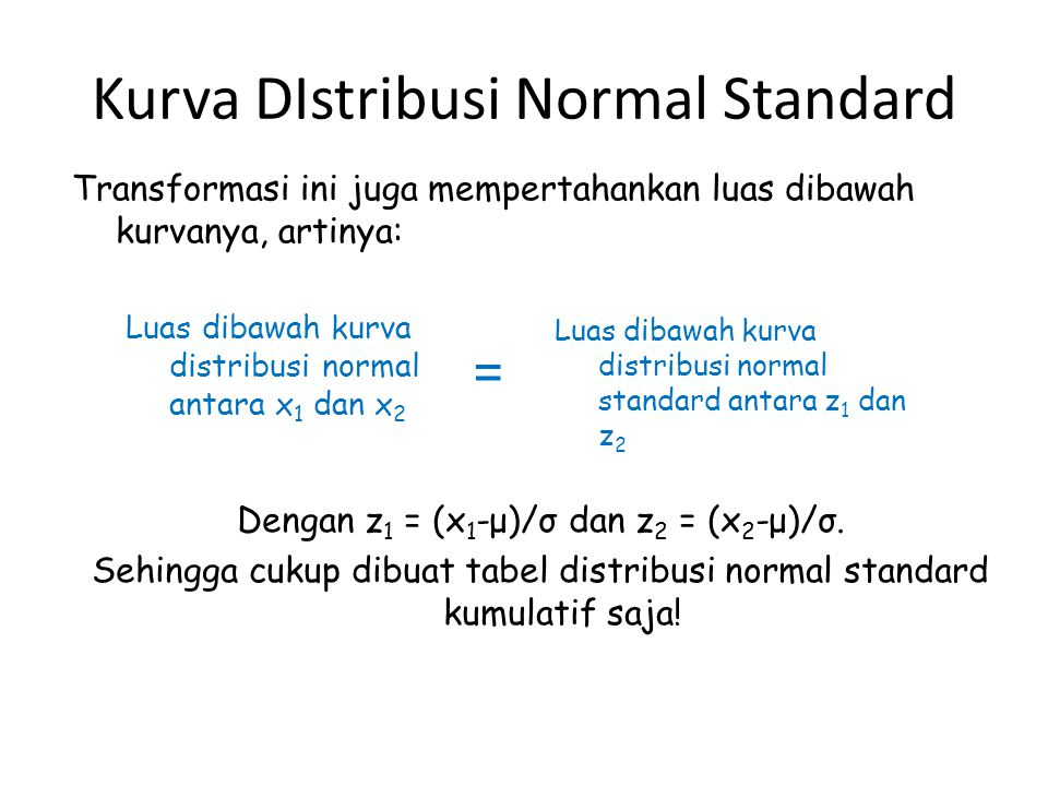 Kurva DIstribusi Normal Standard