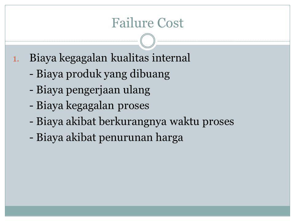 Failure Cost Biaya kegagalan kualitas internal