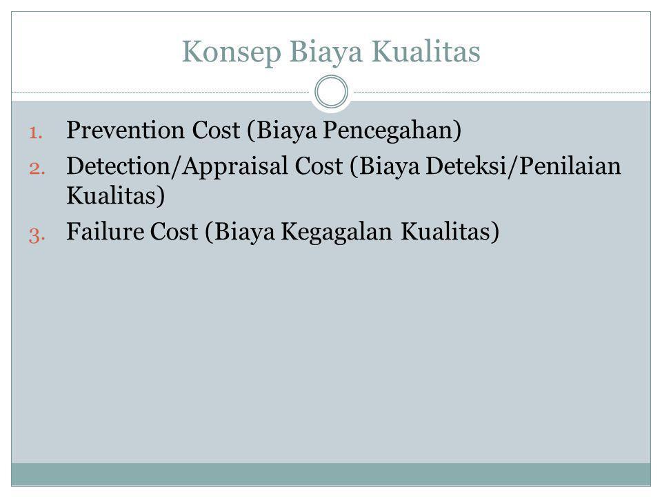 Konsep Biaya Kualitas Prevention Cost (Biaya Pencegahan)