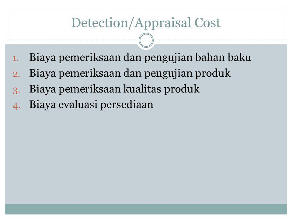 Detection/Appraisal Cost