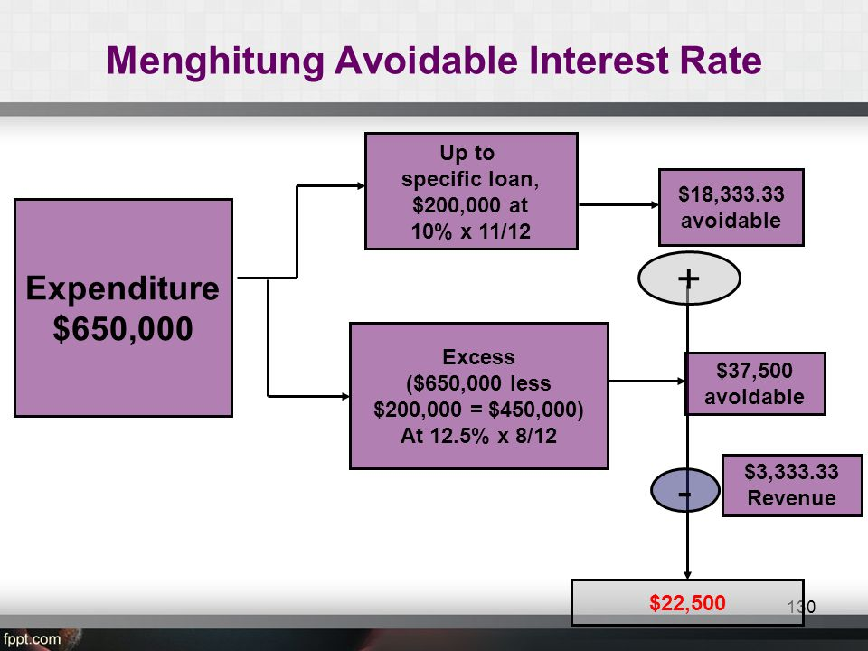 Menghitung Avoidable Interest Rate